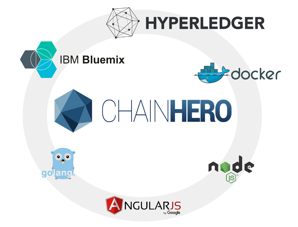 Schema of all technologies used by chainHero (IBM Bluemix, Hyeperledger Fabric, Docker, Node JS, Angular, golang...)